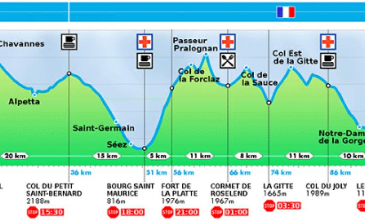 TDS 2014 (120km – 7200+) : au bout du bout du tunnel, mon Grand Chelem !