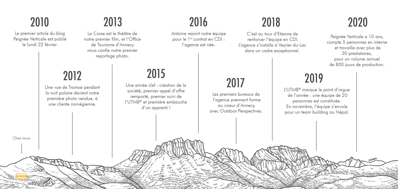 Les 10 ans de Peignée Verticale